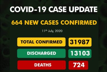 COVID-19: 664 new cases take Nigeria's confirmed cases to 31,987