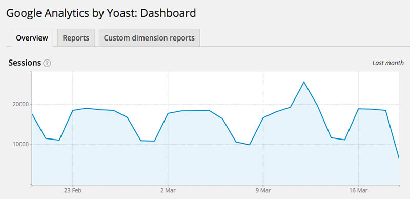 Keep track of Google Analytics on your dashboard.
