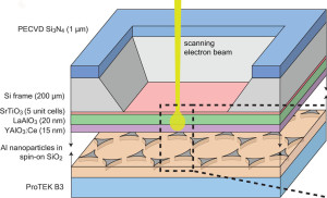 CLAIRE imaging chip consists of a YAlO3:Ce scintillator film supported by LaAlO3 and SrTiO3 buffer layers and a Si frame. Al nanostructures embedded in SiO2 are positioned below and directly against the scintillator film. ProTEK B3 serves as a protective layer for etching.