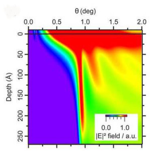 A new X-ray based technique for studying buried interfaces reveals that the more the incident angle increases, the deeper the X-rays penetrate the system, allowing for depth-resolved analysis of the system.
