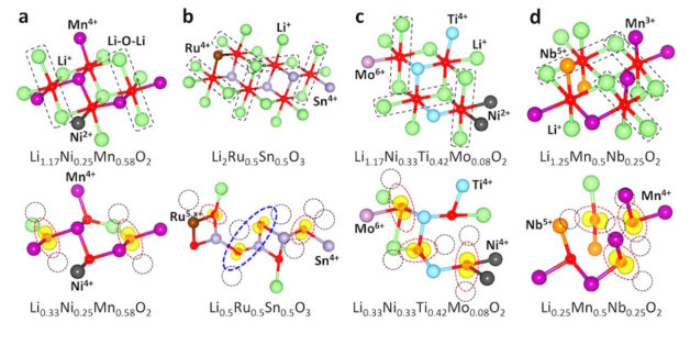 Berkeley Lab researchers uncovered the role of oxygen oxidation in Lithium-excess cathodes of various types. (Credit: Ceder Group/Berkeley Lab)