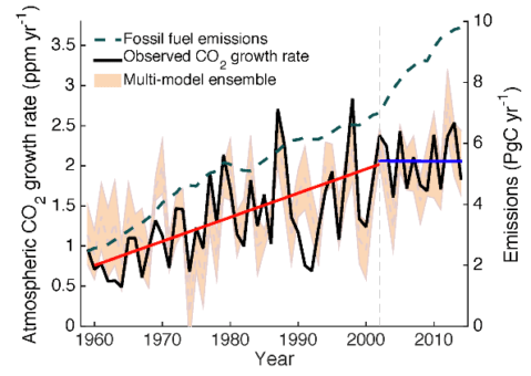 Graph showing increase in atmospheric carbon dioxide relative to fossil fuel emissions
