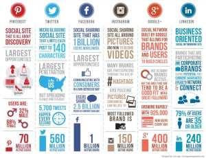 Infografik Social Media