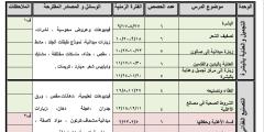 نماذج الخطط السنوية لمادة التعليم المهني للصفوف 7-10