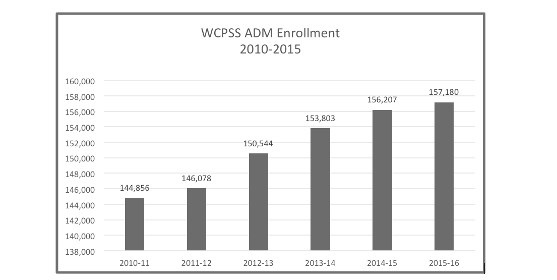 New WCPSS Enrollment Numbers: Parents Want Choice