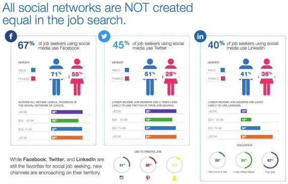 Social Networks Job Seekers Use
