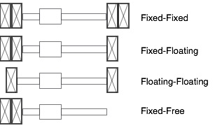 How to choose end fixity conditions for screw applications