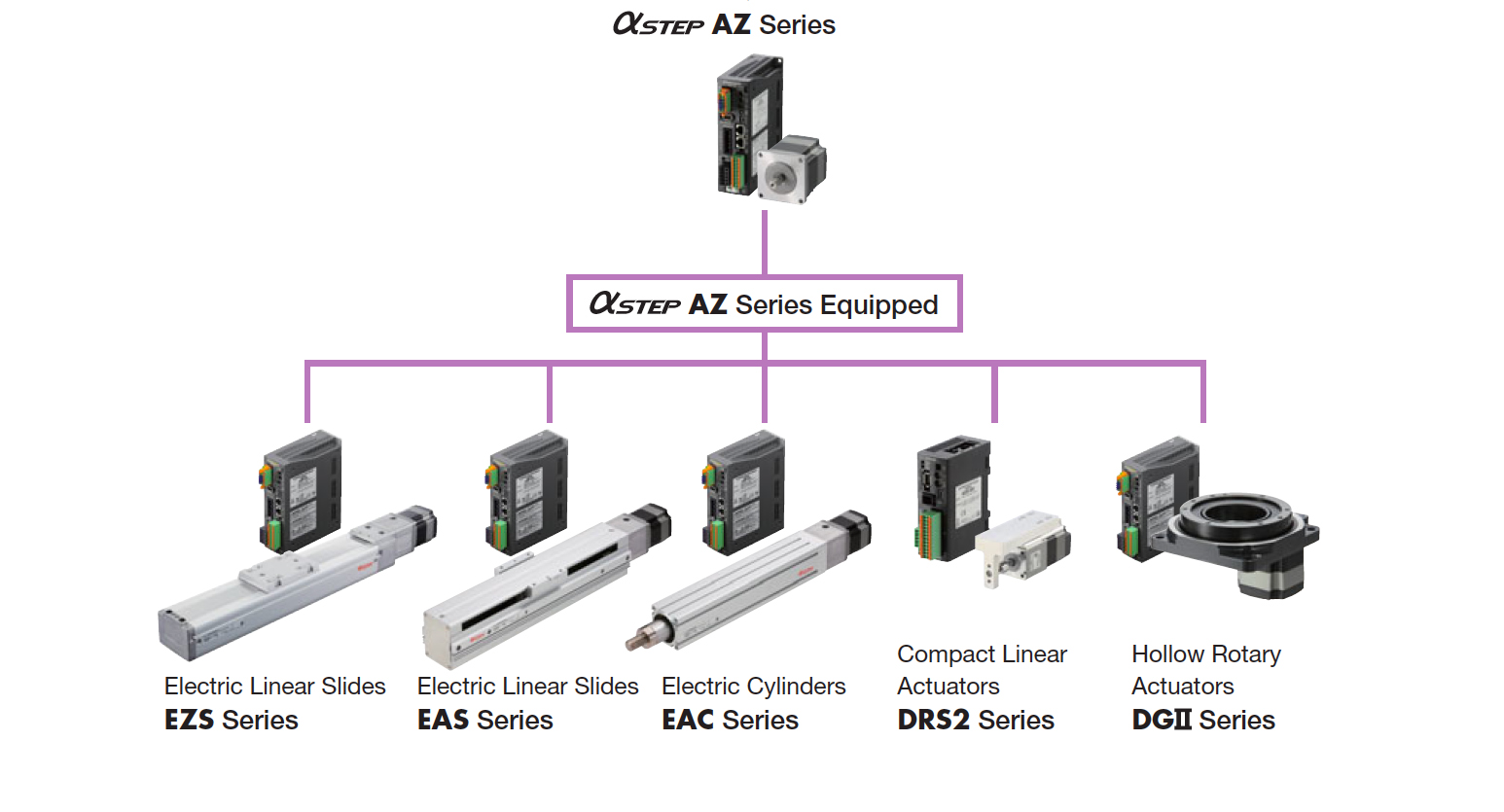 Oriental Motor linear actuators: Now with battery-free