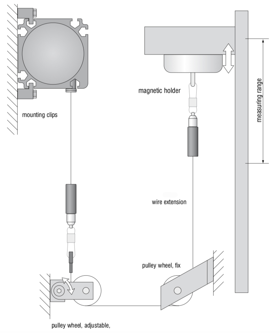 hight resolution of draw wire sensors
