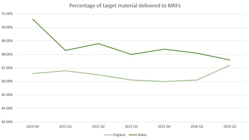 WRAP outlines latest figures on MRF input contamination