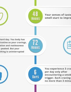 What happens when you quit smoking infographic pt also timeline cessation formula rh smokingcessationformula