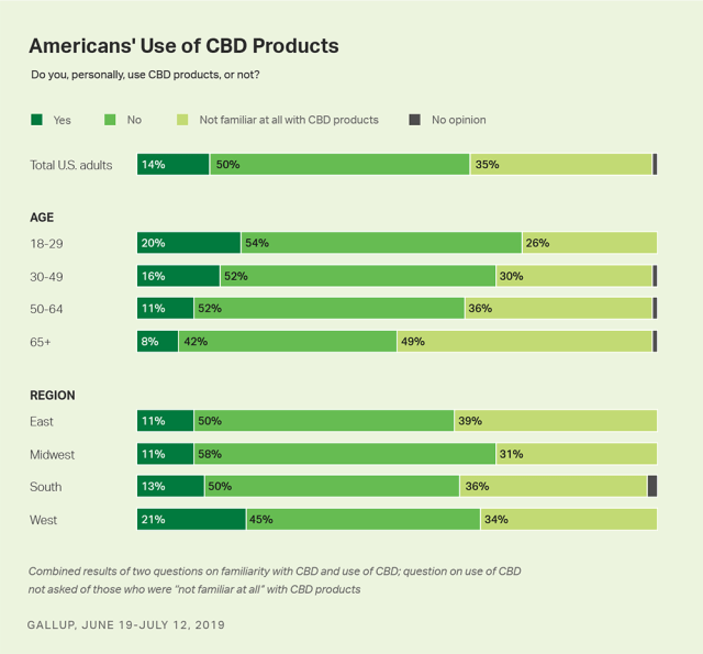 gallup poll American's use of cbd products