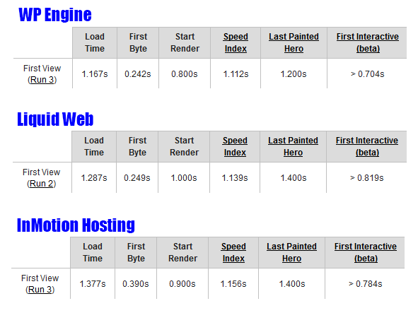 managed-wordpress-hosting-speed-results-east