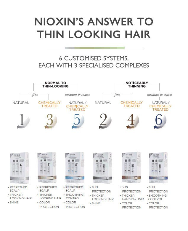 Selecting the Right Nioxin Product