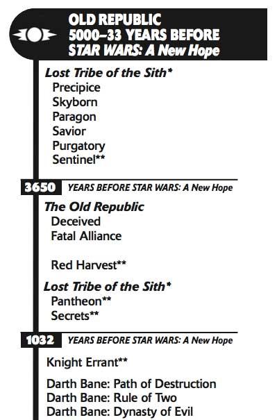 Star Wars Old Republic Timeline : republic, timeline, Timeline