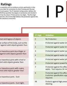 Pin it on pinterest also the ip code  guide to waterproof and dustproof ratings reactual rh