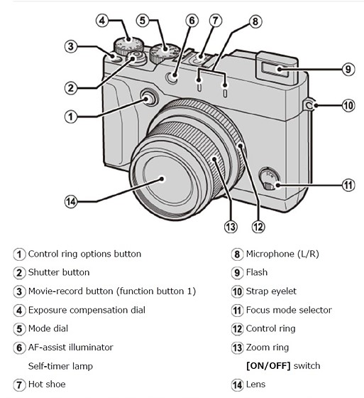 Re: Does the Fuji X30 have an optical viewfinder