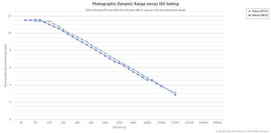 Does the D750 have the same amazing ability to recover
