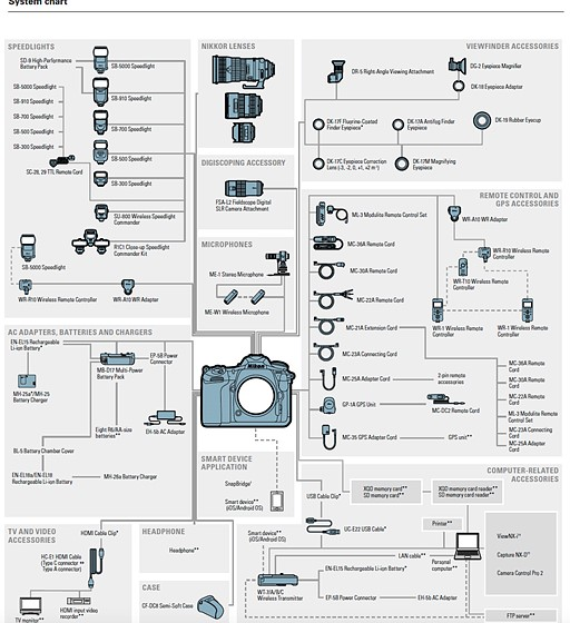 Re: CLS still working with D500?: Nikon Pro DX SLR (D500