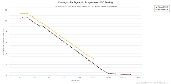 DX FX editing: Nikon FX SLR (DF, D1-D5, D600-D850) Talk