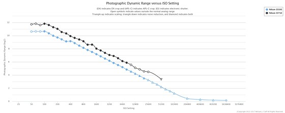 Nikon D3S focusing compared to contemporary cameras: Nikon