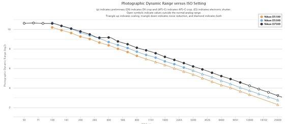 Re: D5100 to ???: Nikon DX SLR (D40-D90, D3000-D7500) Talk