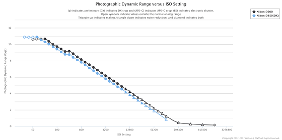 Nikon D850 Photographic Dynamic Range (PDR) at