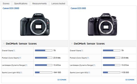 DxOMark 200D Results Confirm Earlier PhotonsToPhotos