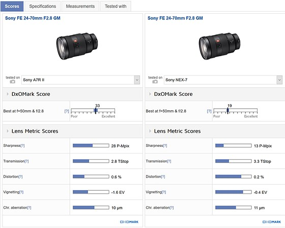 24-70/2.8 GM vs 24-105 for landscapes and portraits.: Sony