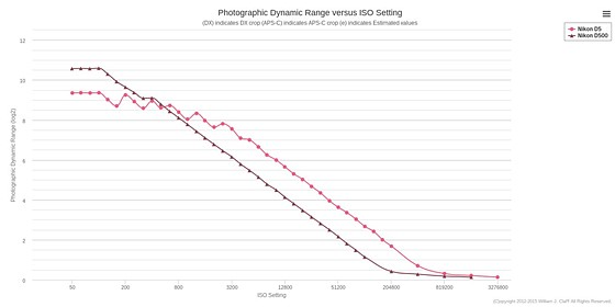 Re: D5 with 600/4 or D500 with 400/2.8: Nikon Pro DX SLR