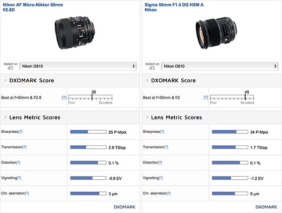 Nikon 60mm micro nikkor macro lens and allround lens on