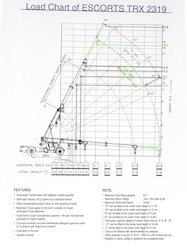 F 15 Hydra Crane Load Chart