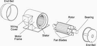 Induction Motor Parts, Electric Motors And Components