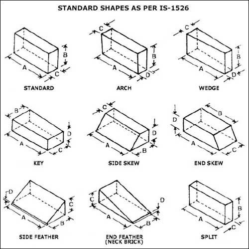 Shape Bricks,Shape Fire Bricks,Shaped Bricks Manufacturer