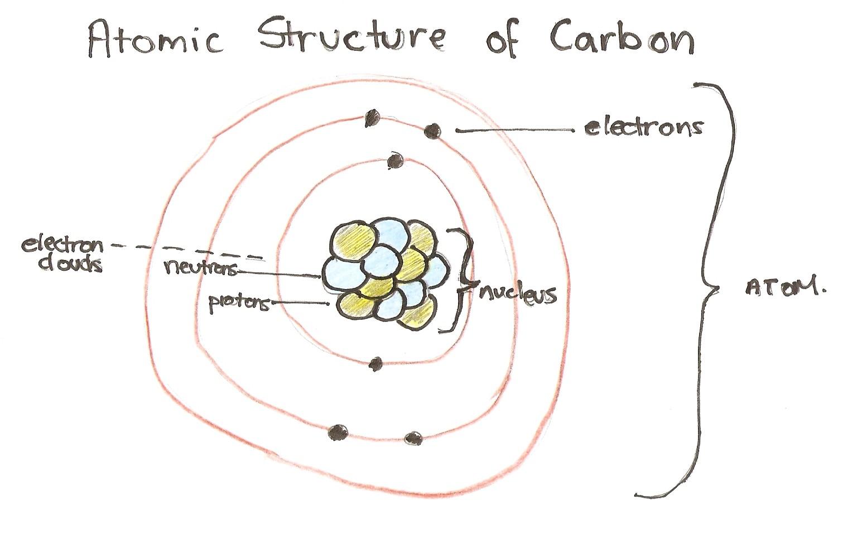 francium atom diagram electron dot for calcium fluorine atomic structure