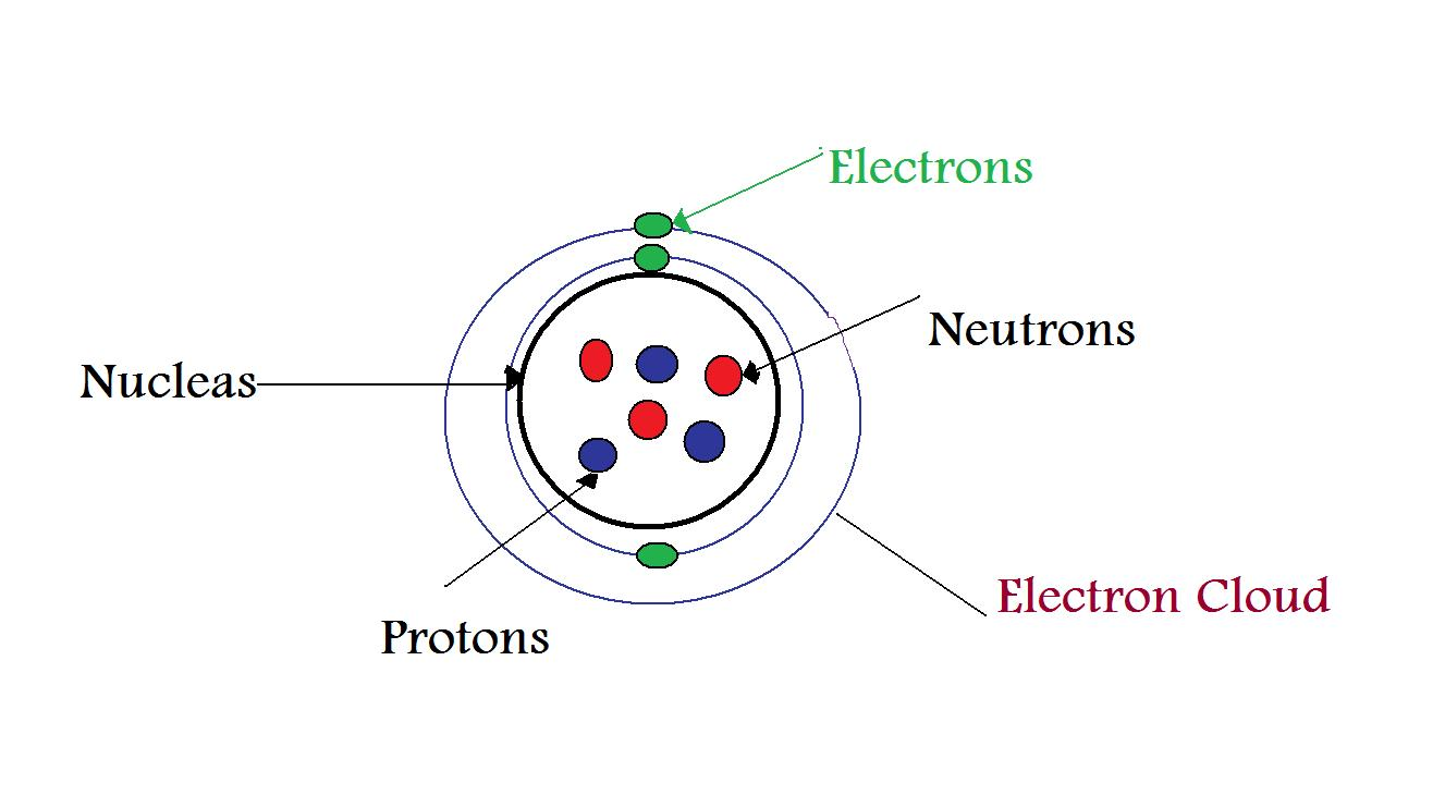 Parts: Parts Of An Atom