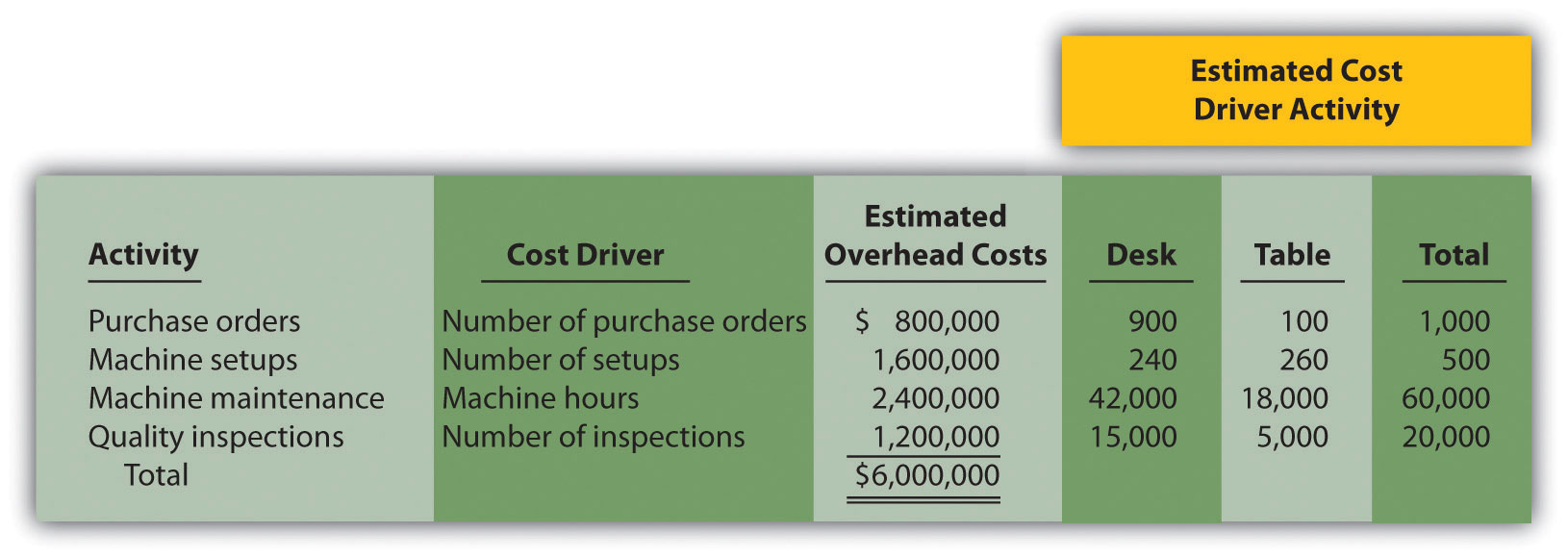 How Does an Organization Use ActivityBased Costing to
