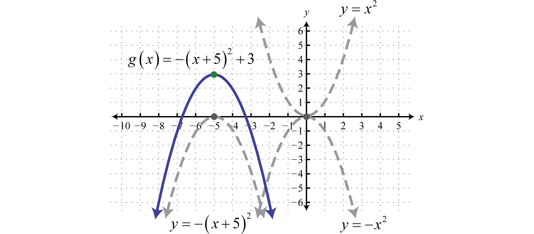 2.5: Using Transformations to Graph Functions