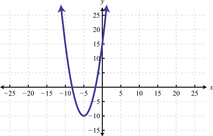 2.E: Graphing Functions and Inequalities (Exercises