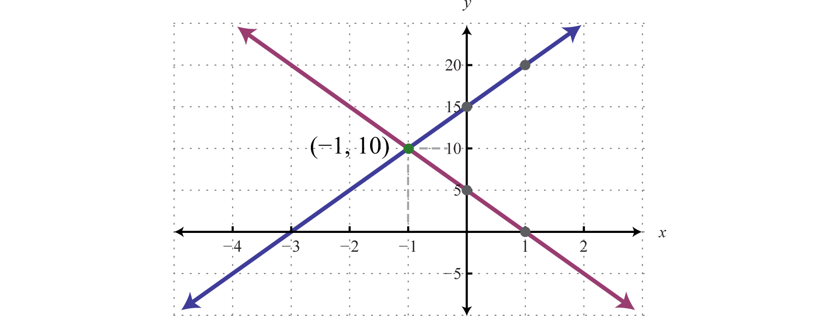 3.2: Solving Linear Systems with Two Variables