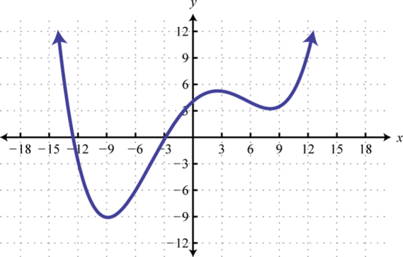 4.E: Polynomial and Rational Functions (Exercises