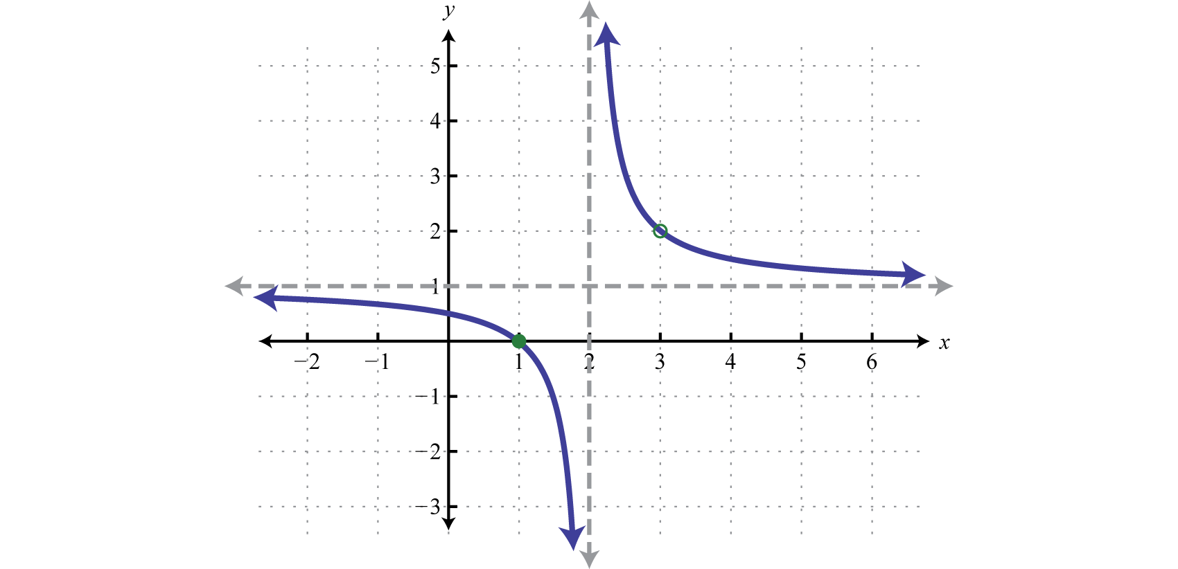 Rational Functions Multiplication And Division