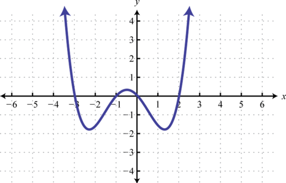 Solve Polynomial Equations by Factoring