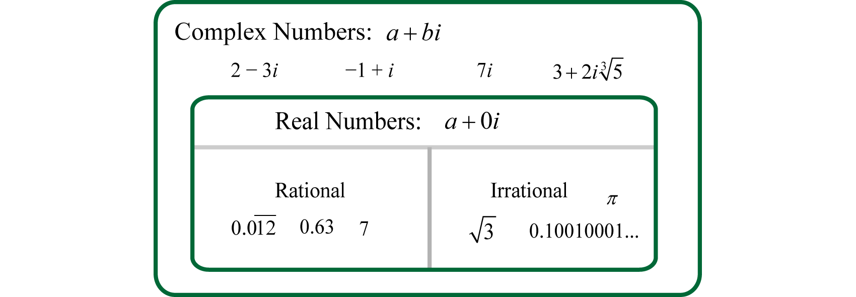 Complex Numbers and Their Operations