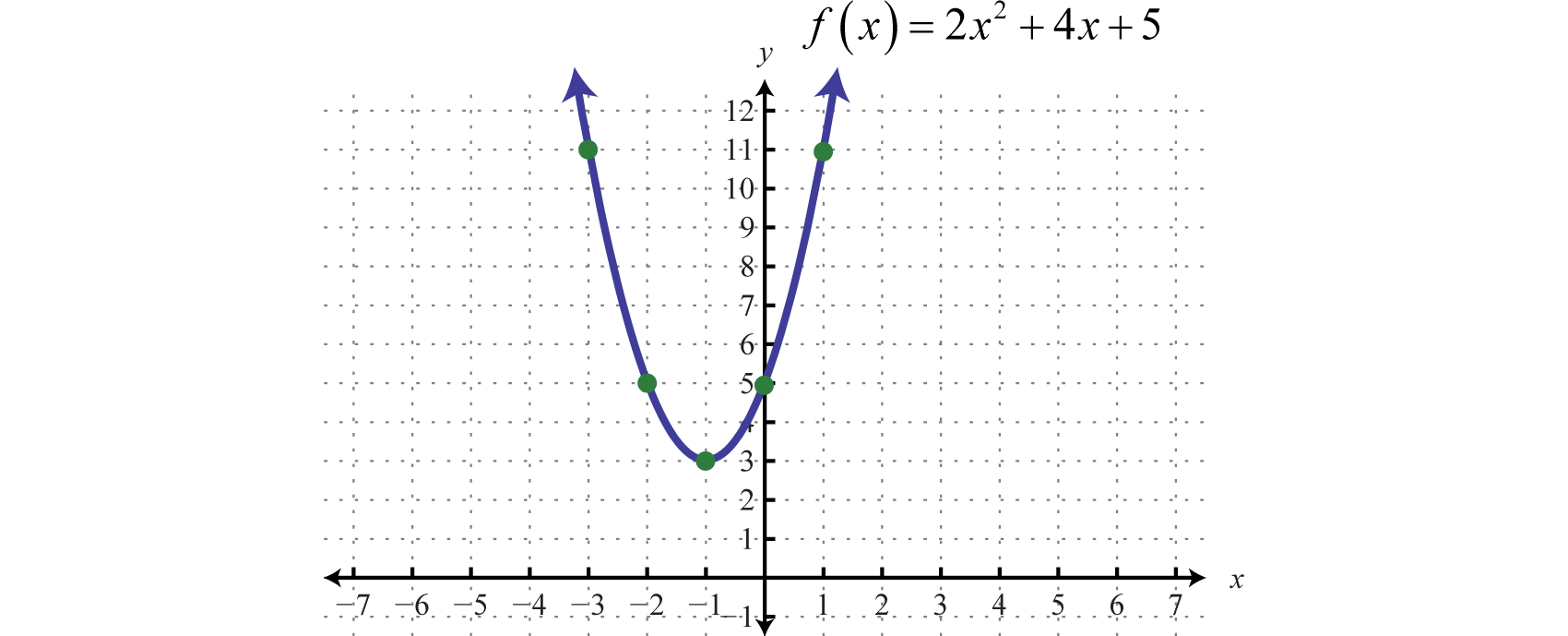 5-1 homework graphing quadratic functions