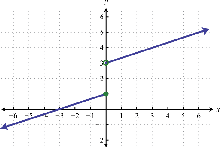 7.E: Exponential and Logarithmic Functions (Exercises