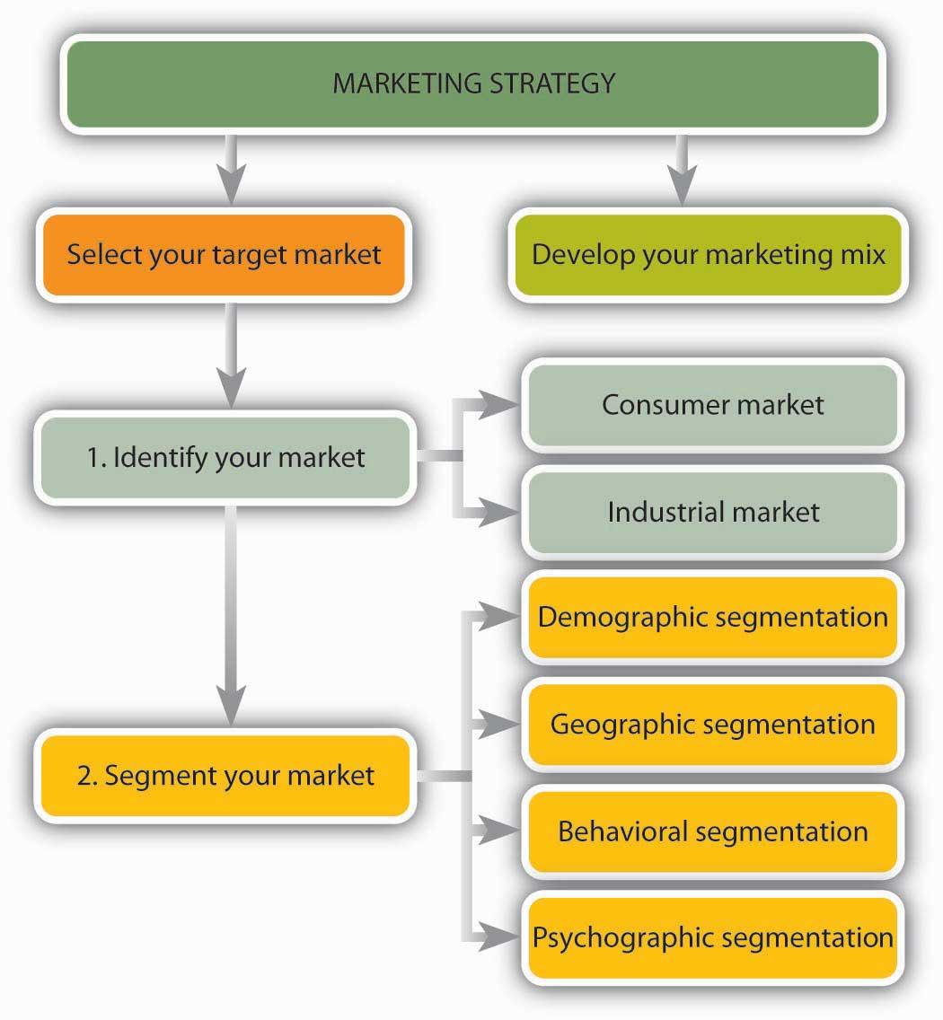 Marketing Providing Value To Customers