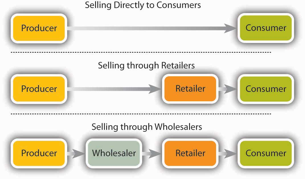 sample network diagram for small business 220 dryer outlet wiring marketing: providing value to customers