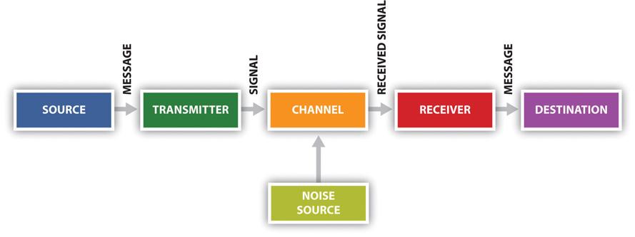 Image result for linear model of communication