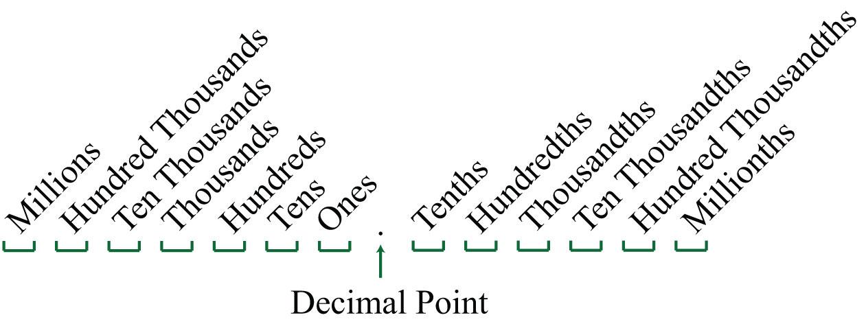 Review of Decimals and Percents